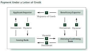 Payment under Letter of Credit